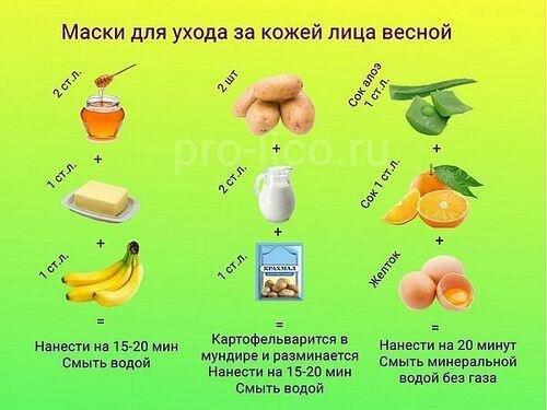 Рецепты ухода за кожей лица